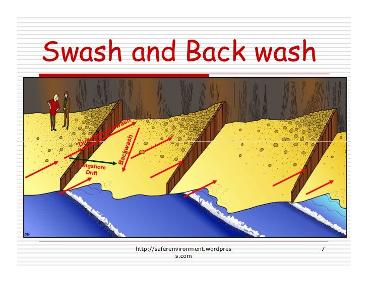 Swash and Back wash           http://saferenvironment.wordpres   7                     s.com