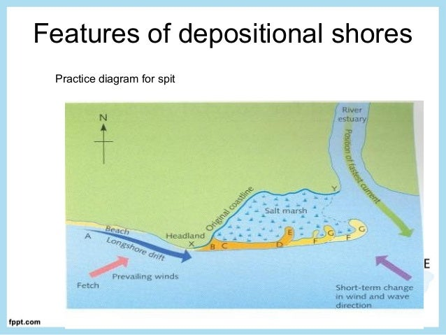 Coastal Processes And Features By Shirin