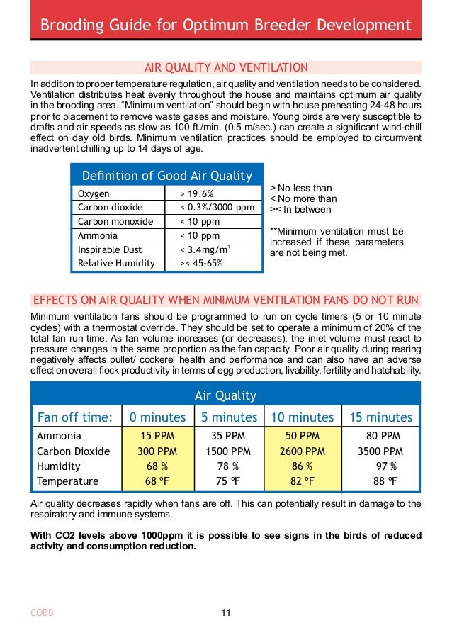 Brooding Guide for Optimum Breeder Development COBB12 ventilation guidelines Tunnel ventilation should never be used prior...