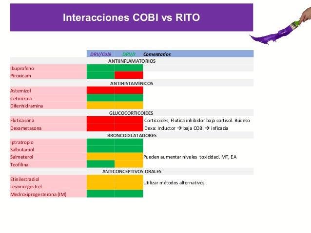 Cobicistat vs ritonavir_metabolismo e interacciones