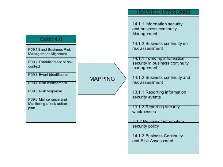 MAPPING P09.1It and Business Risk  Management Alignment P09.2 Establishment of risk  context P09.3 Event identification P0...
