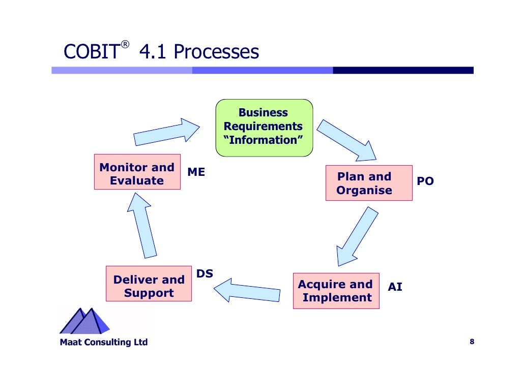 Cobit 4.1 Highlights