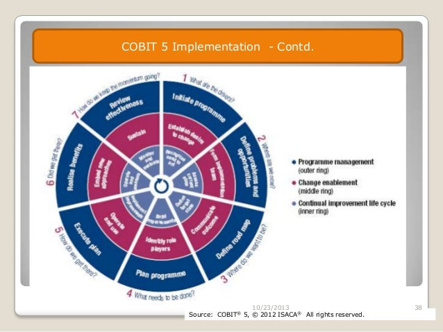 cobit 5 espa?ol pdf download free
