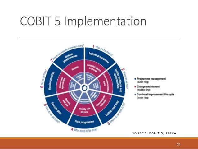 Cobit 5 Enabling Processes Pdf