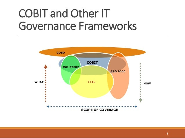 Cobit 5 It Governance Model An Introduction