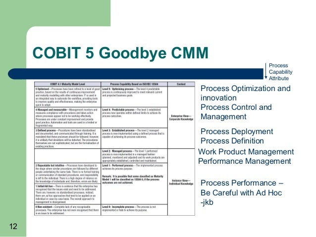 the working process of implementing the framework cobit The control objectives for information and related technology (cobit) is a set of best practices (framework) for information technology (it) management, created by isaca and the it governance institute (itgi) in 1996.