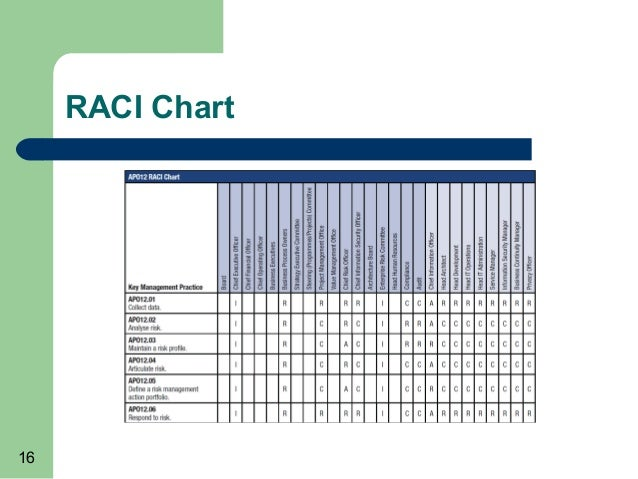 raci cyber security diagram
