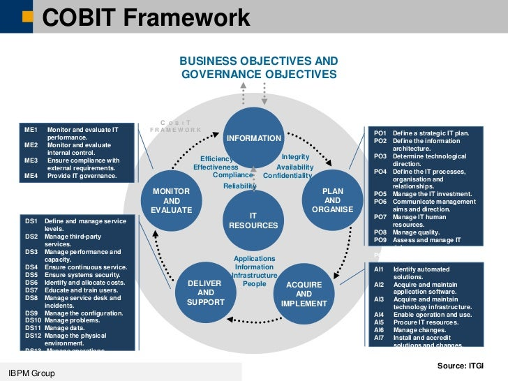 the cobit framework Cobit is an it governance framework and toolset that allows managers to bridge  the gap between control requirements, technical issues and business risks.
