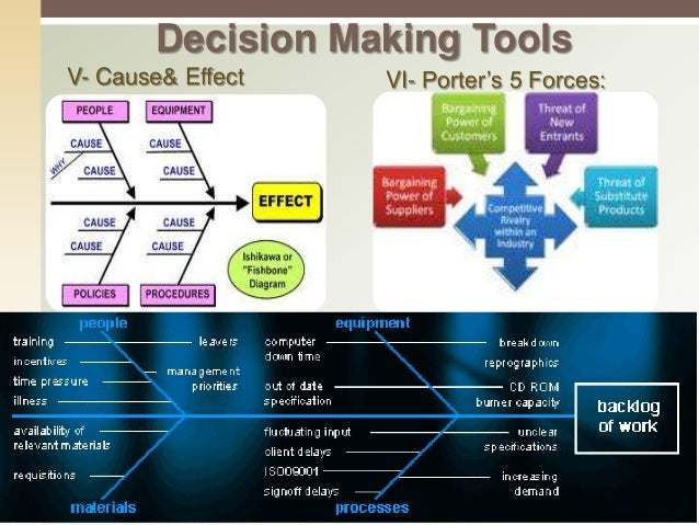 problem analysis and decision making techniques Problem solving & decision making: tools, techniques &method a guide to   problem solving methods : multi-criteria analysis (the 4 stages) 5 lectures 15:.
