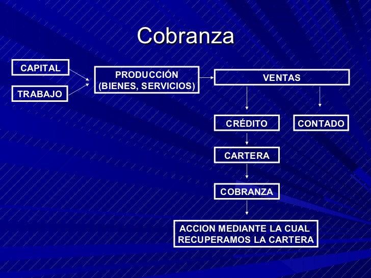 Cobranza CAPITAL PRODUCCIÓN (BIENES, SERVICIOS) VENTAS CRÉDITO CONTADO CARTERA COBRANZA ACCION MEDIANTE LA CUAL  RECUPERAM...