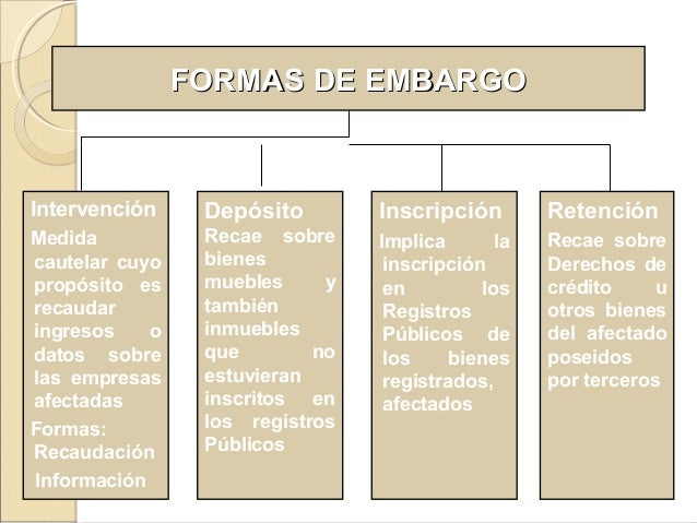 FORMAS DE EMBARGOFORMAS DE EMBARGO Depósito Recae sobre bienes muebles y también inmuebles que no estuvieran inscritos en ...