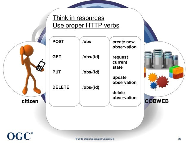 OGC ® © 2015 Open Geospatial Consortium 26 citizen COBWEB Think in resources Use proper HTTP verbs POST GET PUT DELETE /ob...