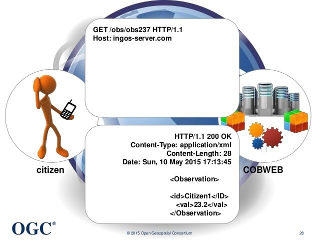 OGC ® © 2015 Open Geospatial Consortium 28 citizen COBWEB GET /obs/obs237 HTTP/1.1 Host: ingos-server.com HTTP/1.1 200 OK ...