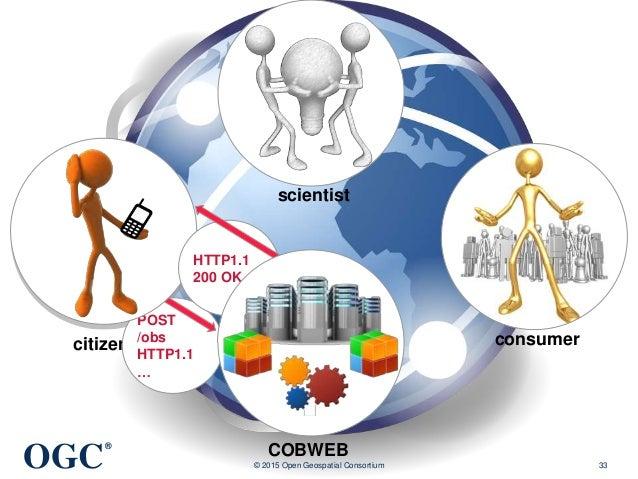 OGC ® © 2015 Open Geospatial Consortium 33 citizen scientist consumer COBWEB POST /obs HTTP1.1 … HTTP1.1 200 OK