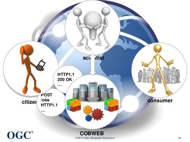 OGC ® © 2015 Open Geospatial Consortium 34 citizen scientist consumer COBWEB POST /obs HTTP1.1 … HTTP1.1 200 OK …