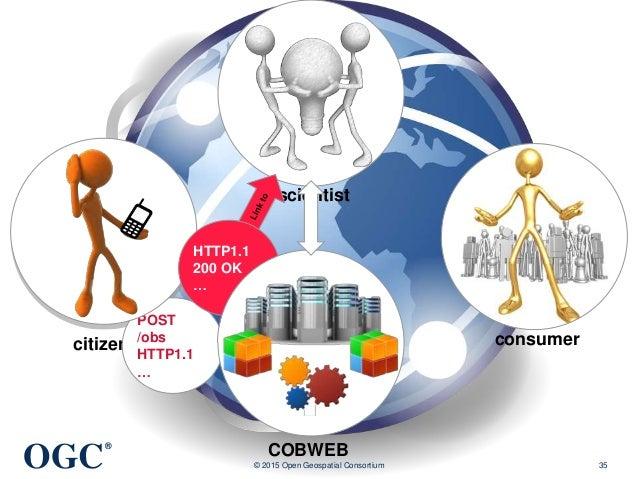 OGC ® © 2015 Open Geospatial Consortium 35 citizen scientist consumer COBWEB POST /obs HTTP1.1 … HTTP1.1 200 OK …