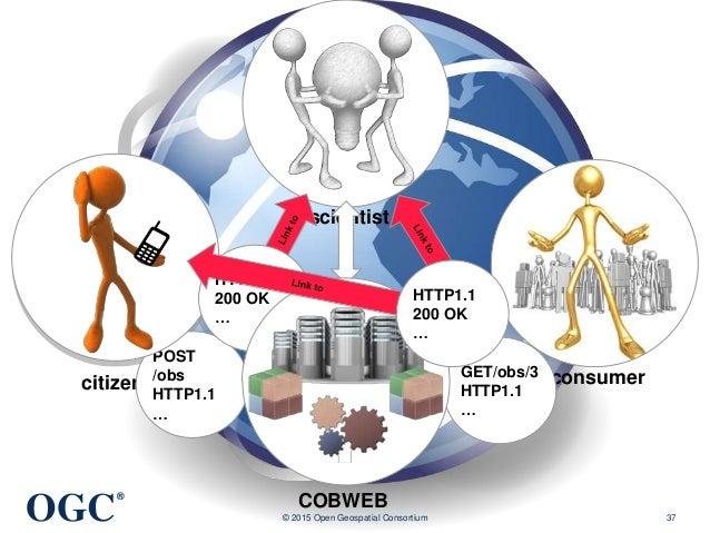 OGC ® © 2015 Open Geospatial Consortium 37 citizen scientist consumer COBWEB POST /obs HTTP1.1 … GET/obs/3 HTTP1.1 … HTTP1...