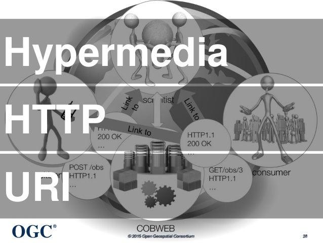 OGC ® © 2015 Open Geospatial Consortium 38 Hypermedia HTTP URI