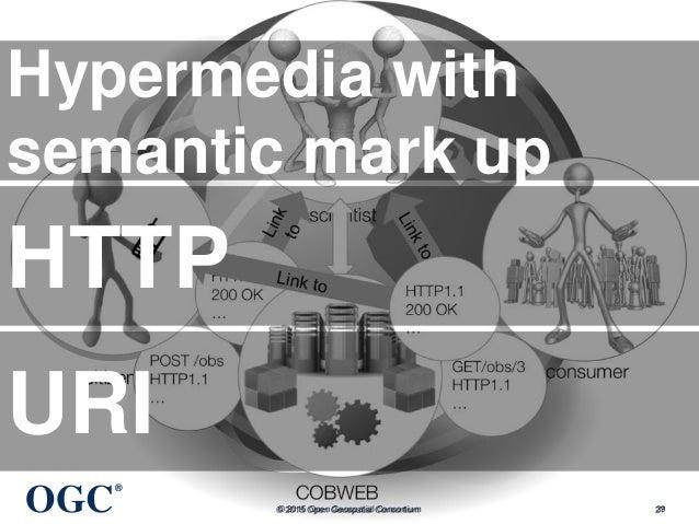 OGC ® © 2015 Open Geospatial Consortium 39 Hypermedia with semantic mark up HTTP URI