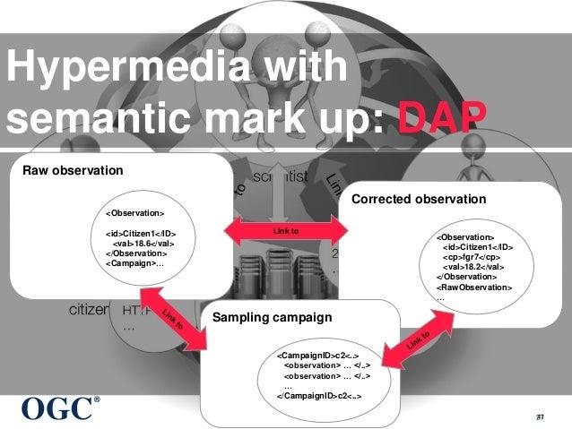 OGC ® © 2015 Open Geospatial Consortium 41 Hypermedia with semantic mark up: DAP Raw observation <Observation> <id>Citizen...
