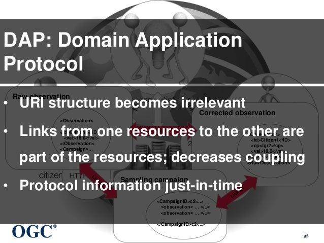 OGC ® © 2015 Open Geospatial Consortium 42 DAP: Domain Application Protocol Raw observation <Observation> <id>Citizen1</ID...