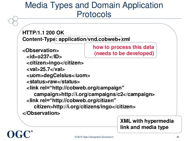 OGC ® Media Types and Domain Application Protocols © 2015 Open Geospatial Consortium 48 HTTP/1.1 200 OK Content-Type: appl...