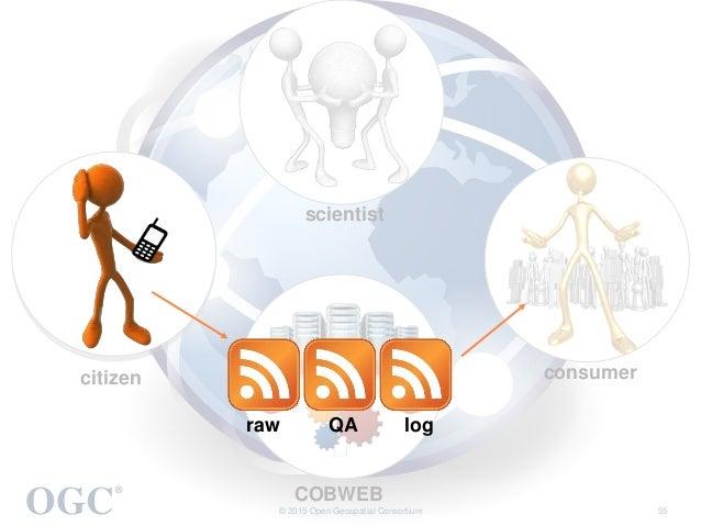 OGC ® © 2015 Open Geospatial Consortium 55 citizen scientist consumer COBWEB raw QA log