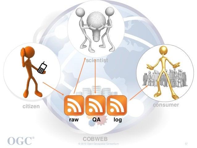 OGC ® © 2015 Open Geospatial Consortium 57 citizen scientist consumer COBWEB raw QA log