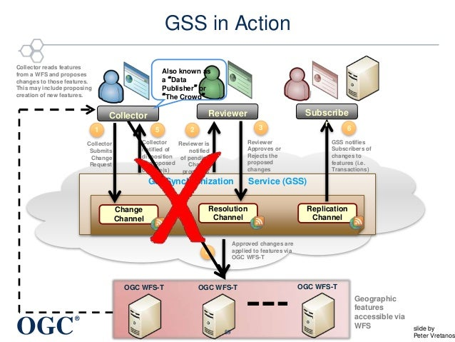 OGC ® GeoSynchronization Service (GSS) Replication Channel Change Channel Resolution Channel GSS in Action Collector Submi...