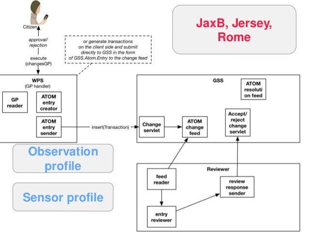 OGC ® © 2015 Open Geospatial Consortium 63 JaxB, Jersey, Rome Observation profile Sensor profile