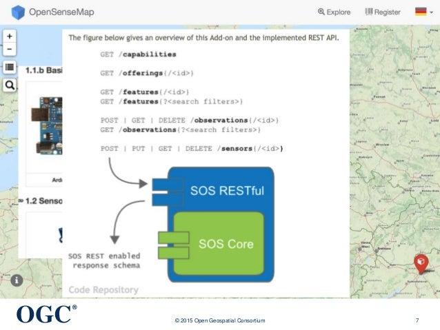 OGC ® © 2015 Open Geospatial Consortium 7