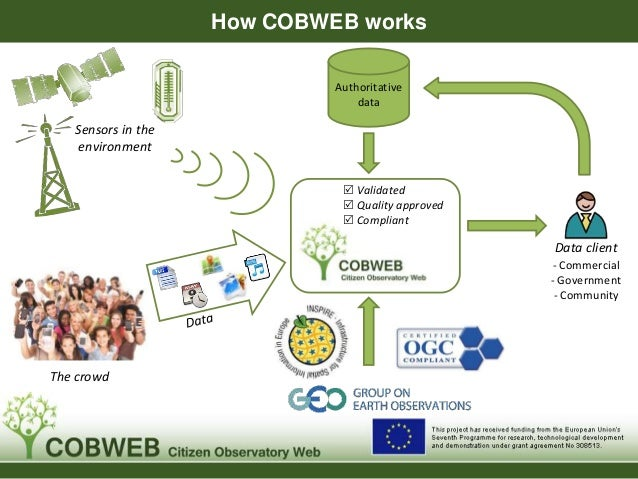 How COBWEB works The crowd  Validated  Quality approved  Compliant Authoritative data Data client - Commercial - Govern...