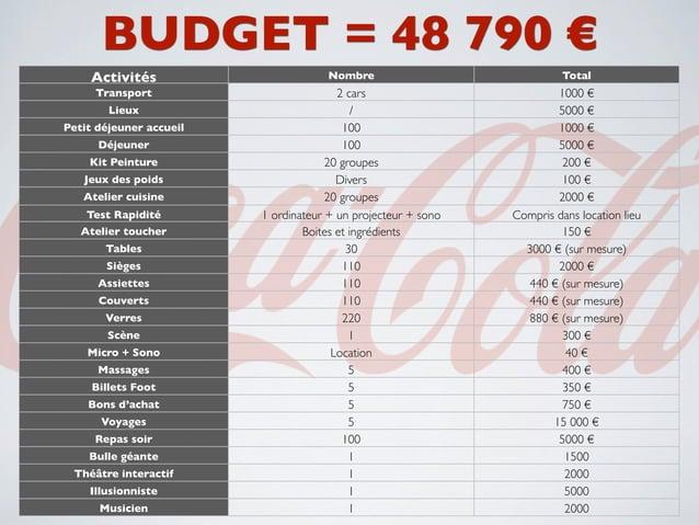 BUDGET = 48 790 €     Activités                       Nombre                              Total     Transport             ...