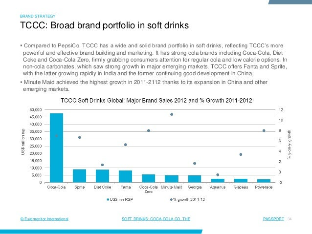 swot analysis of fanta Coca cola swot analysis coca cola swot analysis 2018 ovidijus jurevicius | january 20, 2018 print company background key facts name: the coca-cola company: diet coke, fanta and sprite finished beverage products bearing our trademarks, sold in the united states since 1886.