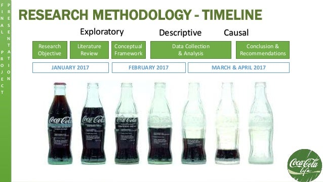 RESEARCH METHODOLOGY - TIMELINE Research Objective Literature Review Conceptual Framework Data Collection & Analysis Concl...