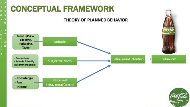 CONCEPTUAL FRAMEWORK THEORY OF PLANNED BEHAVIOR Attitude Subjective Norm Perceived Behavioural Control Behavioural Intenti...