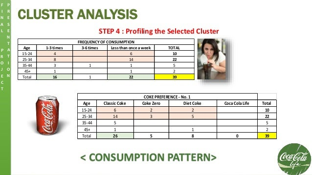 CLUSTER ANALYSIS F I N A L P R O J E C T P R E S E N T A T I O N STEP 4 : Profiling the Selected Cluster Age 1-3 times 3-6...
