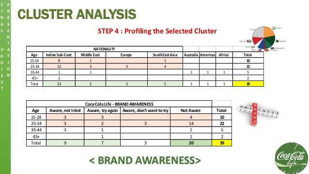 CLUSTER ANALYSIS F I N A L P R O J E C T P R E S E N T A T I O N STEP 4 : Profiling the Selected Cluster Age Indian Sub-Co...