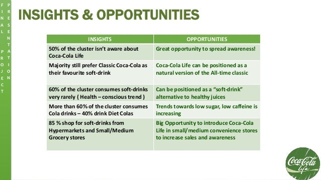 INSIGHTS & OPPORTUNITIES F I N A L P R O J E C T P R E S E N T A T I O N INSIGHTS OPPORTUNITIES 50% of the cluster isn't a...
