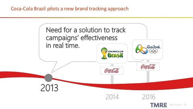 How To Measure Brand Performance