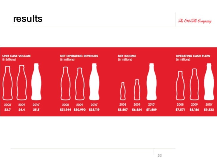 Keys to Coke's Growth!! Provide a clear company vision grounded in brand belief & behavior!! Focus and find efficiencies i...