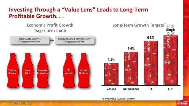 cola wars profitability of the soft drink Coca-cola is the world's largest non-alcoholic beverage company with  these two companies, popularly called the cola wars, is legendary.
