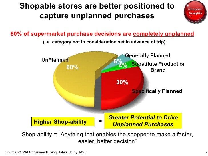 <ul><li>60% of supermarket purchase decisions are  completely unplanned </li></ul><ul><ul><li>(i.e. category not in consid...