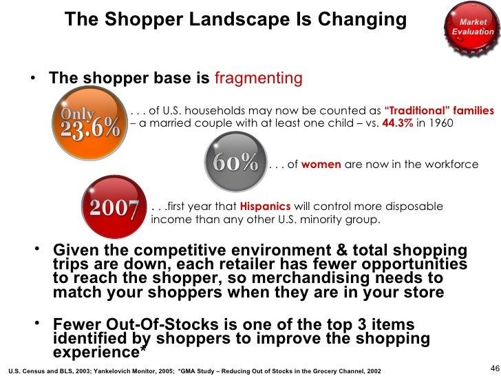 The Shopper Landscape Is Changing <ul><li>The shopper base is  fragmenting </li></ul>U.S. Census and BLS, 2003; Yankelovic...