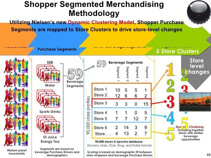 Shopper Segmented Merchandising Methodology 5 0 1 1 Store 4 7 12 7 7 Store 5 7 2 13 4 Store. . . 9 3 14 2 Store 6 15 2 1 S...