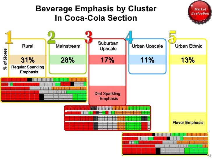 Beverage Emphasis by Cluster  In Coca-Cola Section  Flavor Emphasis Rural Diet Sparkling Emphasis Regular Sparkling Emphas...