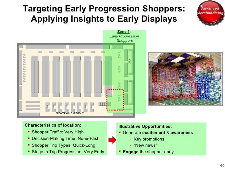 Zone 1 :  Early Progression  Shoppers <ul><li>Illustrative Opportunities: </li></ul><ul><li>Generate  excitement  &  aware...