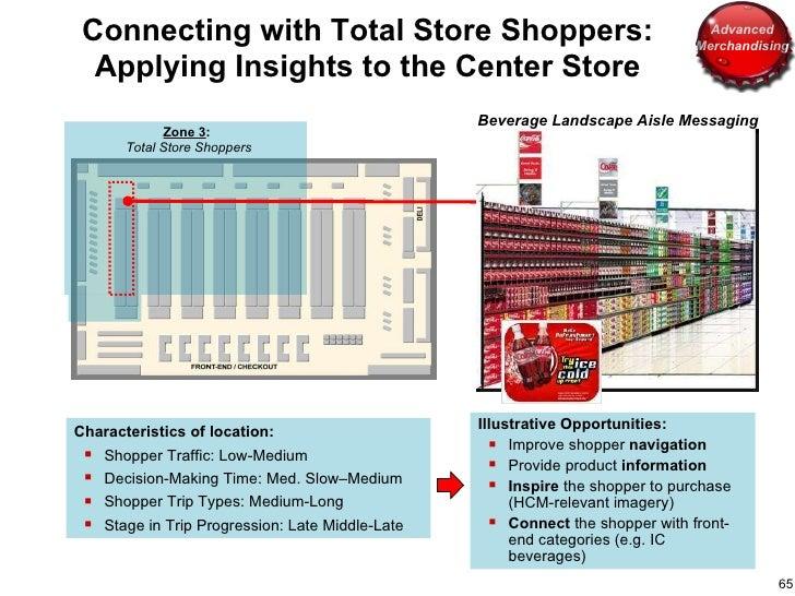 Zone 3 :  Total Store Shoppers <ul><li>Characteristics of location: </li></ul><ul><ul><li>Shopper Traffic: Low-Medium </li...
