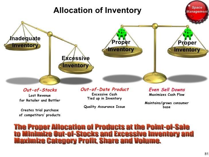 Allocation of Inventory <ul><li>Out-of-Stocks </li></ul><ul><li>Lost Revenue </li></ul><ul><li>for Retailer and Bottler </...