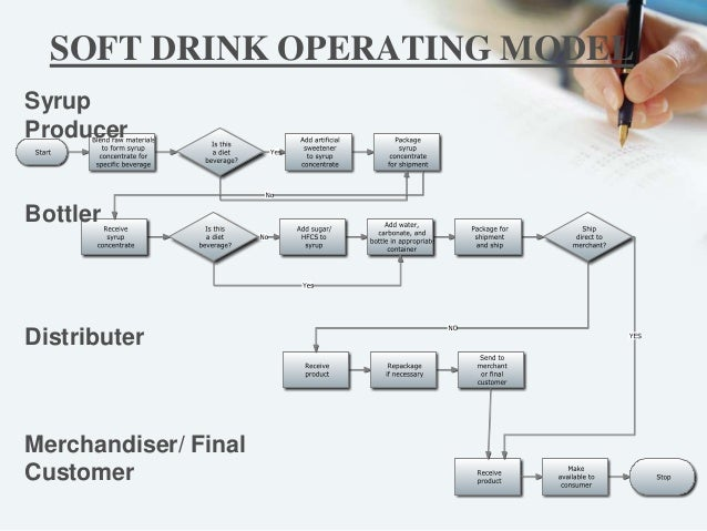 flow chart of pepsi co Process flow chart coca cola - crushergoogle process flow diagram of coca cola company: related documents process flow diagram of coca cola company search for case studies and other software to use in your  » learn more chapter 65 - beverage industry - ilocis chapter 65 - beverage industry  figure 652 flow chart of basic bottling  figure 658 is a flow chart of the brewing process.